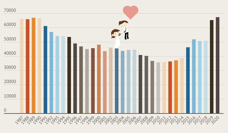 Házasságkötések száma Magyarországon (1987 - 2020)